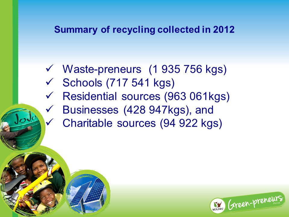 Waste-preneurs (1 935 756 kgs) Schools (717 541 kgs) Residential sources (963 061kgs) Businesses (428 947kgs), and Charitable sources (94 922 kgs) Summary of recycling collected in 2012