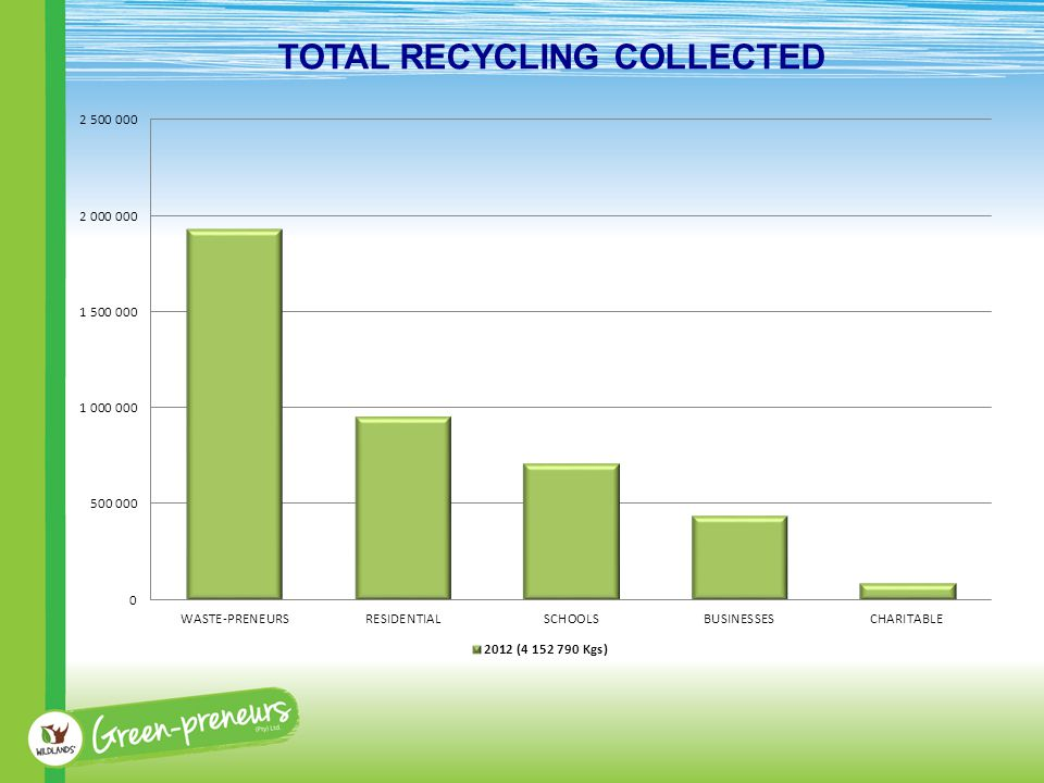 TOTAL RECYCLING COLLECTED
