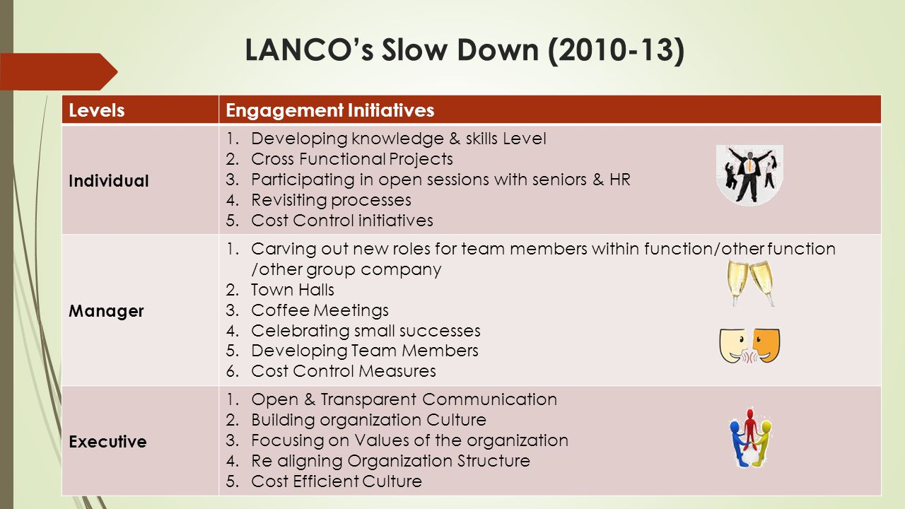 LevelsEngagement Initiatives Individual 1.Developing knowledge & skills Level 2.Cross Functional Projects 3.Participating in open sessions with seniors & HR 4.Revisiting processes 5.Cost Control initiatives Manager 1.Carving out new roles for team members within function/other function /other group company 2.Town Halls 3.Coffee Meetings 4.Celebrating small successes 5.Developing Team Members 6.Cost Control Measures Executive 1.Open & Transparent Communication 2.Building organization Culture 3.Focusing on Values of the organization 4.Re aligning Organization Structure 5.Cost Efficient Culture LANCO's Slow Down (2010-13)