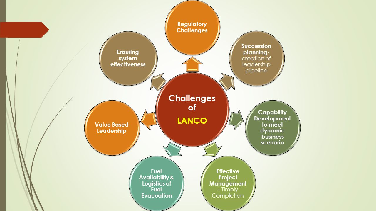 Challenges of LANCO Regulatory Challenges Succession planning- creation of leadership pipeline Capability Development to meet dynamic business scenario Effective Project Management - Timely Completion Fuel Availability & Logistics of Fuel Evacuation Value Based Leadership Ensuring system effectiveness