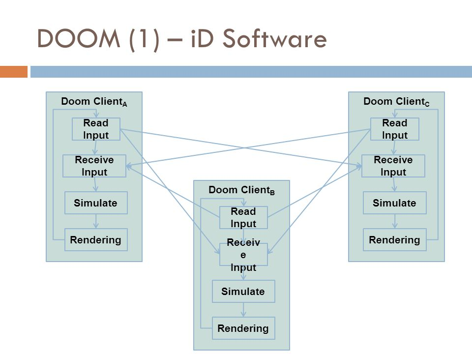 DOOM (1) – iD Software Doom Client A Read Input Rendering Receive Input Simulate Doom Client B Read Input Rendering Receiv e Input Simulate Doom Client C Read Input Rendering Receive Input Simulate