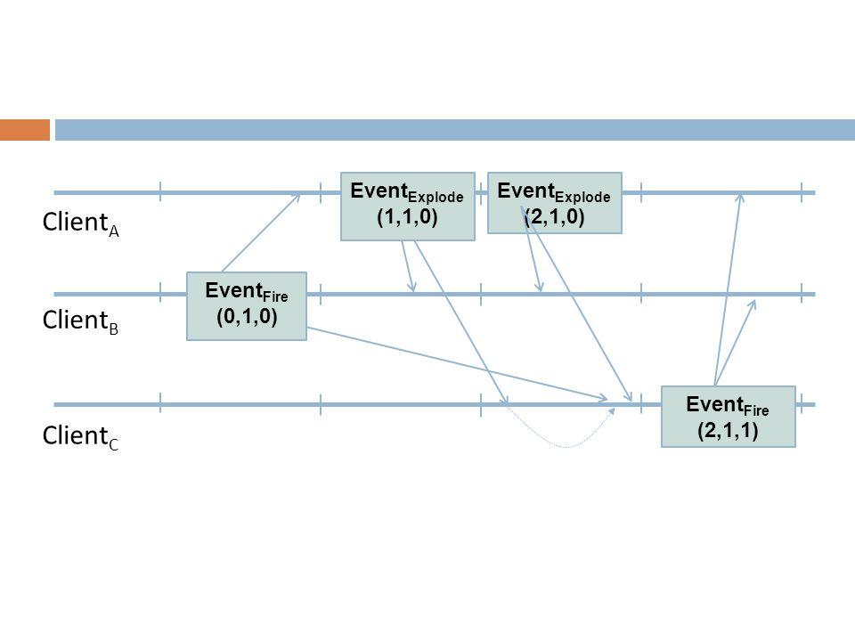 Client A Client B Client C Event Fire (0,1,0) Event Explode (1,1,0) Event Fire (2,1,1) Event Explode (2,1,0)