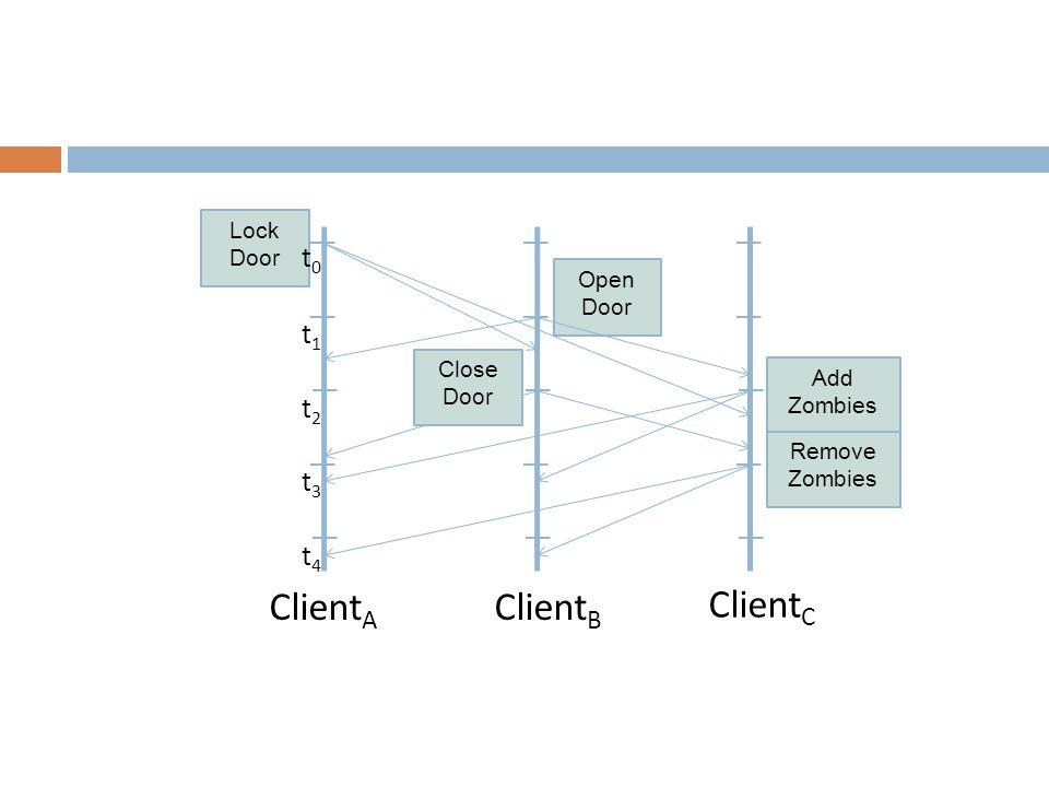 Client A Client B Lock Door Open Door Client C Add Zombies Remove Zombies Close Door t0t0 t1t1 t2t2 t3t3 t4t4