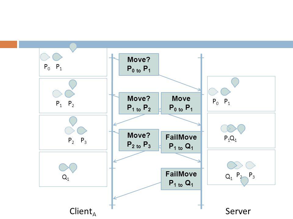 Client A Server P0P0 P1P1 Move P 0 to P 1 Move.P 1 to P 2 Move.