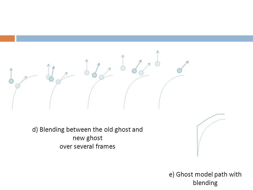 d) Blending between the old ghost and new ghost over several frames e) Ghost model path with blending
