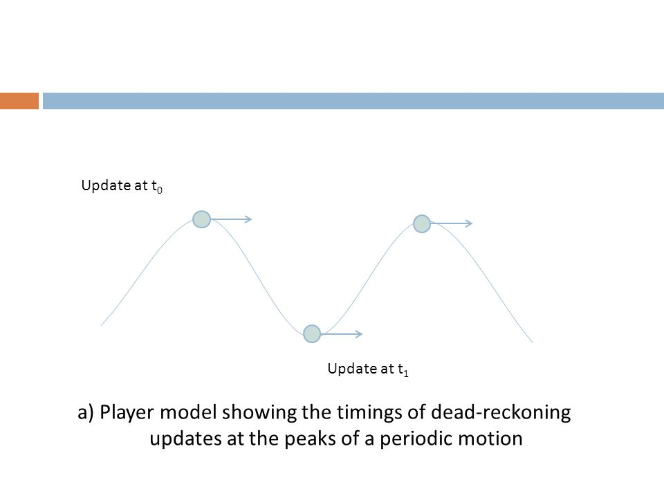 a) Player model showing the timings of dead-reckoning updates at the peaks of a periodic motion Update at t 0 Update at t 1