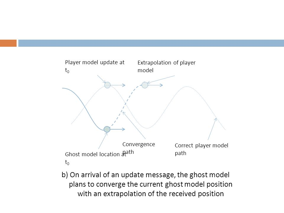 b) On arrival of an update message, the ghost model plans to converge the current ghost model position with an extrapolation of the received position Correct player model path Convergence path Ghost model location at t 0 Player model update at t 0 Extrapolation of player model