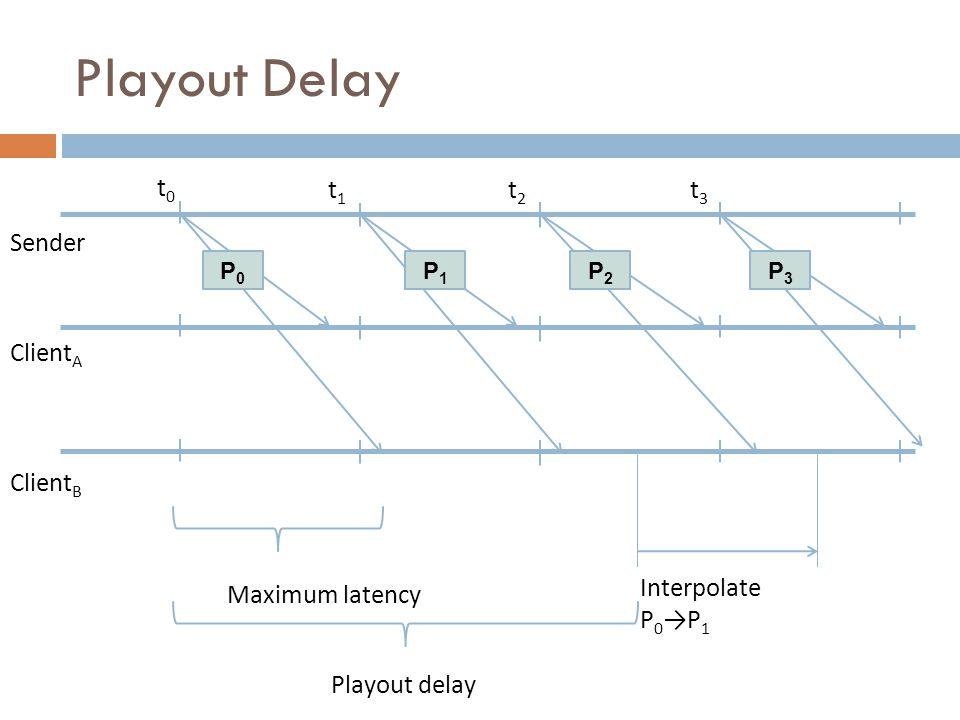 t0t0 t1t1 t2t2 t3t3 Interpolate P 0 →P 1 Maximum latency P0P0 P1P1 P2P2 P3P3 Playout delay Sender Client A Client B Playout Delay