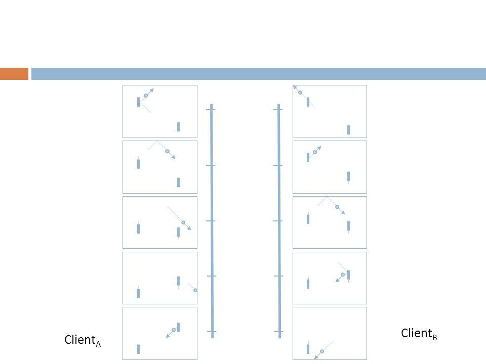 Client A Client B