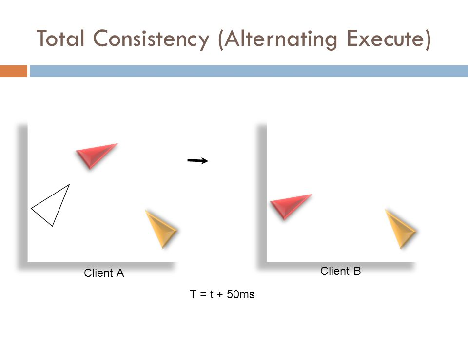 Total Consistency (Alternating Execute) Client A Client B T = t + 50ms