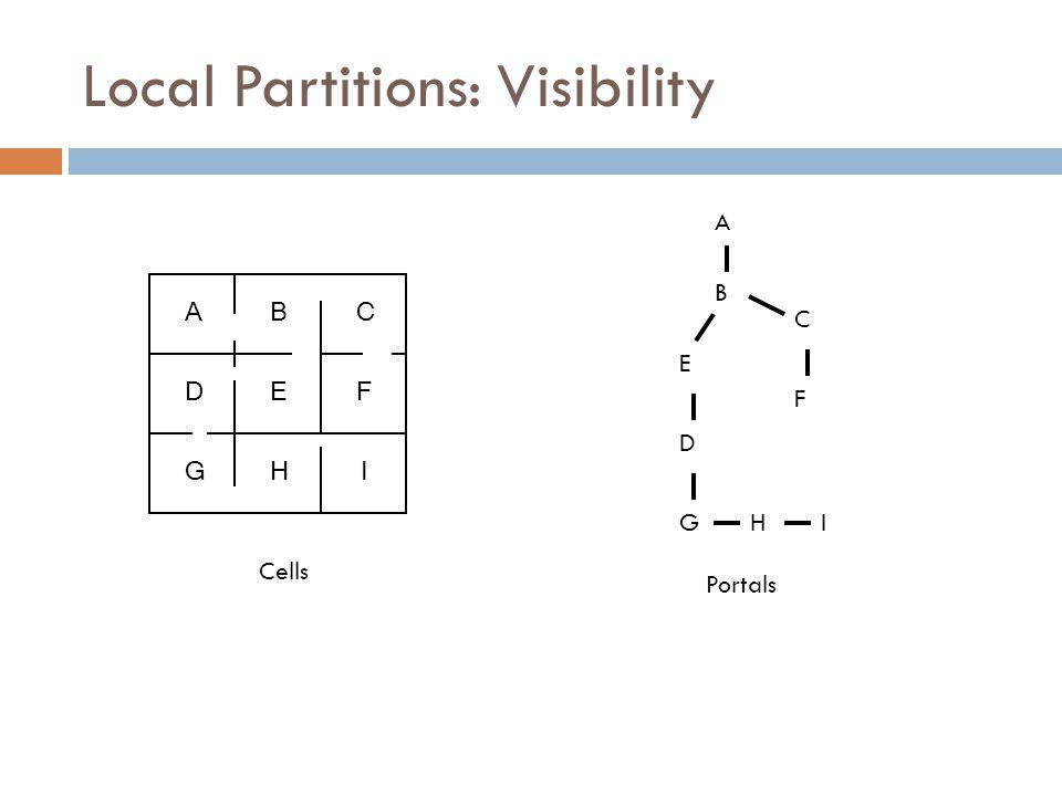 ABC DEF GHI A B C F E D GHI Cells Portals Local Partitions: Visibility