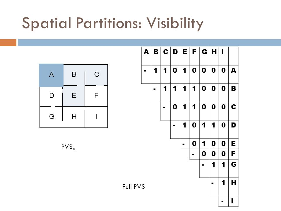 ABCDEFGHI -11010000A -1111000B -011000C -10110D -0100E -000F -11G -1H -I Full PVS ABC DEF GHI PVS A Spatial Partitions: Visibility