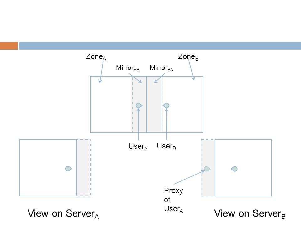 User A User B Zone A Zone B Mirror AB Mirror BA View on Server A View on Server B Proxy of User A