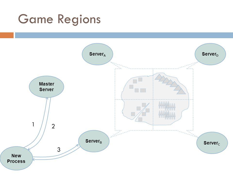 Server D Server C Master Server Server A New Process 1 2 3 Server B Game Regions