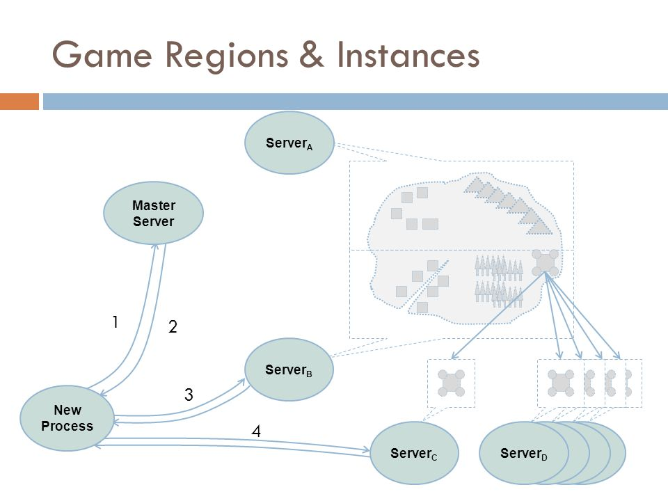 Server C Master Server Server A 1 2 3 Server B Server D New Process 4 Server C Game Regions & Instances
