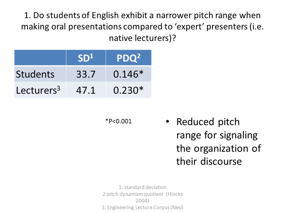 1. Do students of English exhibit a narrower pitch range when making oral presentations compared to 'expert' presenters (i.e. native lecturers)? SD 1