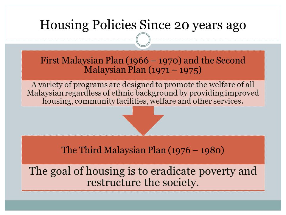 Housing Policies Since 20 years ago The Third Malaysian Plan (1976 – 1980) The goal of housing is to eradicate poverty and restructure the society.