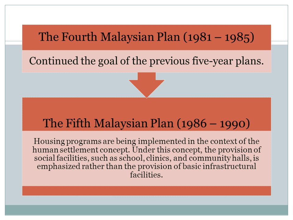 The Fifth Malaysian Plan (1986 – 1990) Housing programs are being implemented in the context of the human settlement concept.