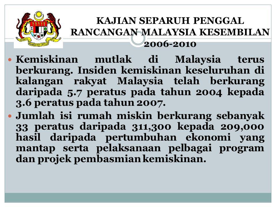 KAJIAN SEPARUH PENGGAL RANCANGAN MALAYSIA KESEMBILAN 2006-2010 Kemiskinan mutlak di Malaysia terus berkurang. Insiden kemiskinan keseluruhan di kalang
