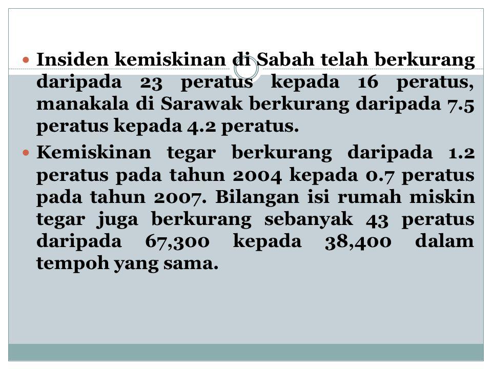 Insiden kemiskinan di Sabah telah berkurang daripada 23 peratus kepada 16 peratus, manakala di Sarawak berkurang daripada 7.5 peratus kepada 4.2 perat