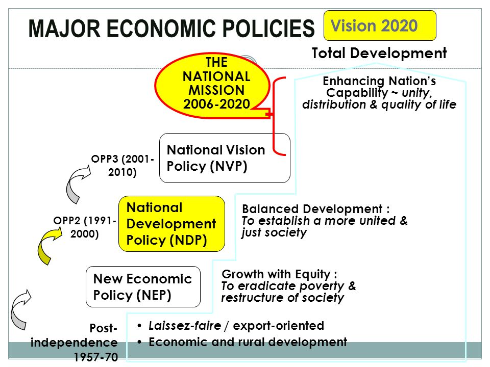 MAJOR ECONOMIC POLICIES 8 Laissez-faire / export-oriented Economic and rural development Growth with Equity : To eradicate poverty & restructure of society Total Development Balanced Development : To establish a more united & just society Building a Resilient & Competitive Nation : To raise quality of development & generate high sustainable growth Post- independence 1957-70 New Economic Policy (NEP) National Development Policy (NDP) National Vision Policy (NVP) Vision 2020 OPP1 (1971- 1990) OPP2 (1991- 2000) OPP3 (2001- 2010) 8 THE NATIONAL MISSION 2006-2020 Enhancing Nation's Capability ~ unity, distribution & quality of life