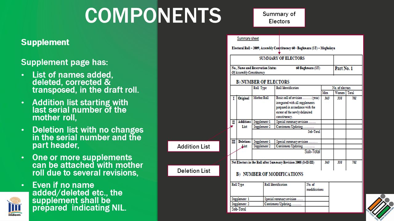 COMPONENTS Supplement Supplement page has: List of names added, deleted, corrected & transposed, in the draft roll. Addition list starting with last s