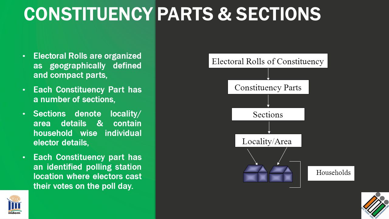 Electoral Rolls are organized as geographically defined and compact parts, Each Constituency Part has a number of sections, Sections denote locality/