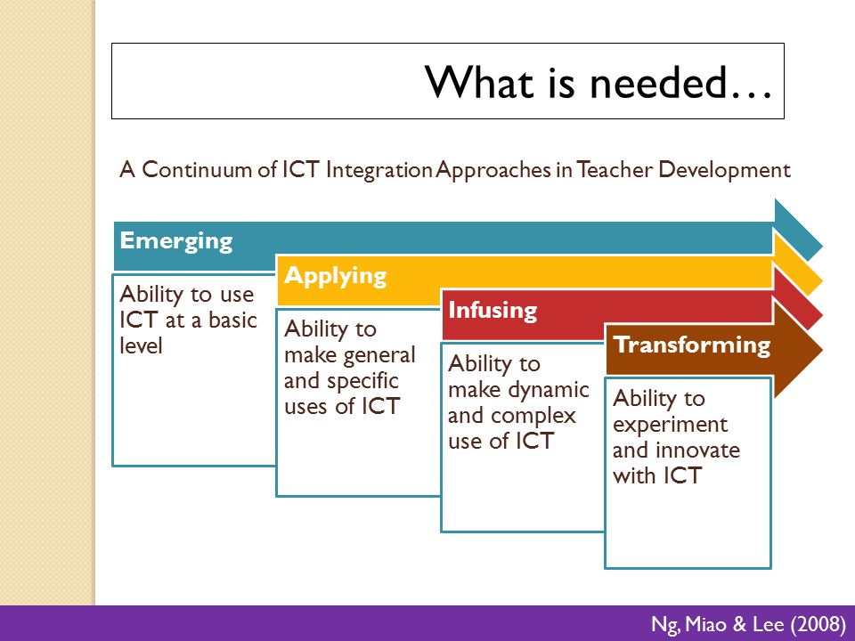 A Continuum of ICT Integration Approaches in Teacher Development UNESCO 2010 Ng, Miao & Lee (2008) What is needed… Emerging Ability to use ICT at a ba