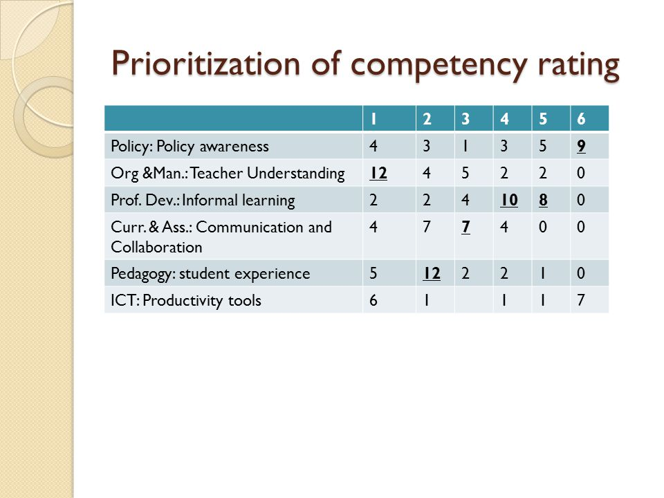 Prioritization of competency rating 123456 Policy: Policy awareness431359 Org &Man.: Teacher Understanding1245220 Prof. Dev.: Informal learning2241080
