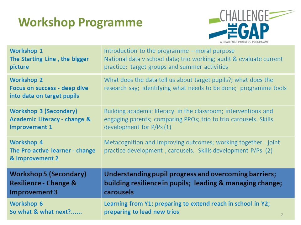 Workshop Programme Workshop 1 The Starting Line, the bigger picture Introduction to the programme – moral purpose National data v school data; trio wo