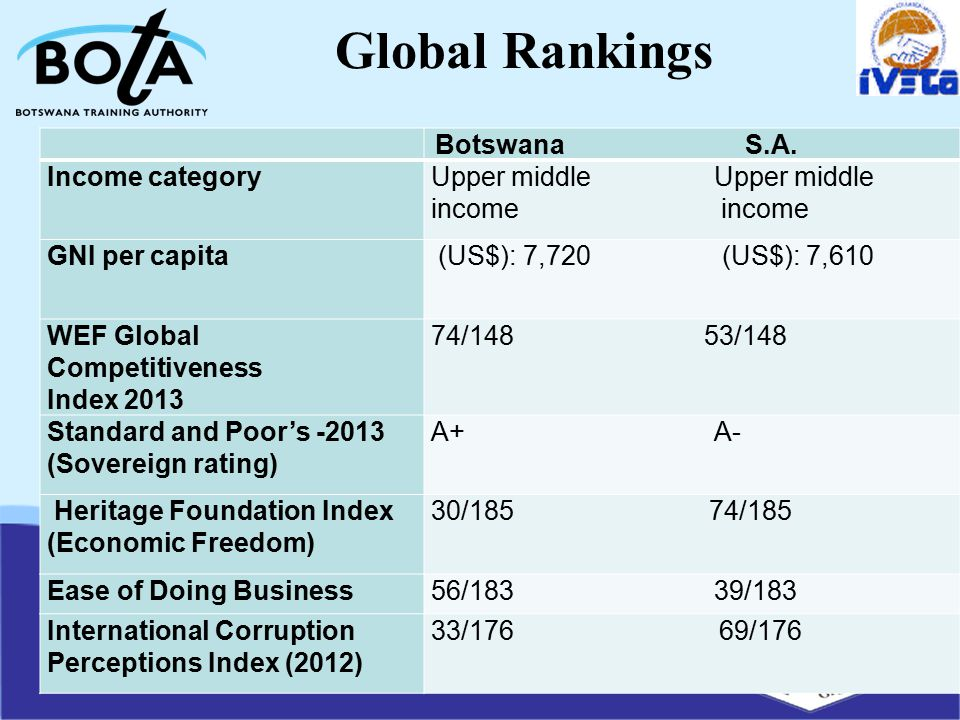 Global Rankings Botswana S.A.