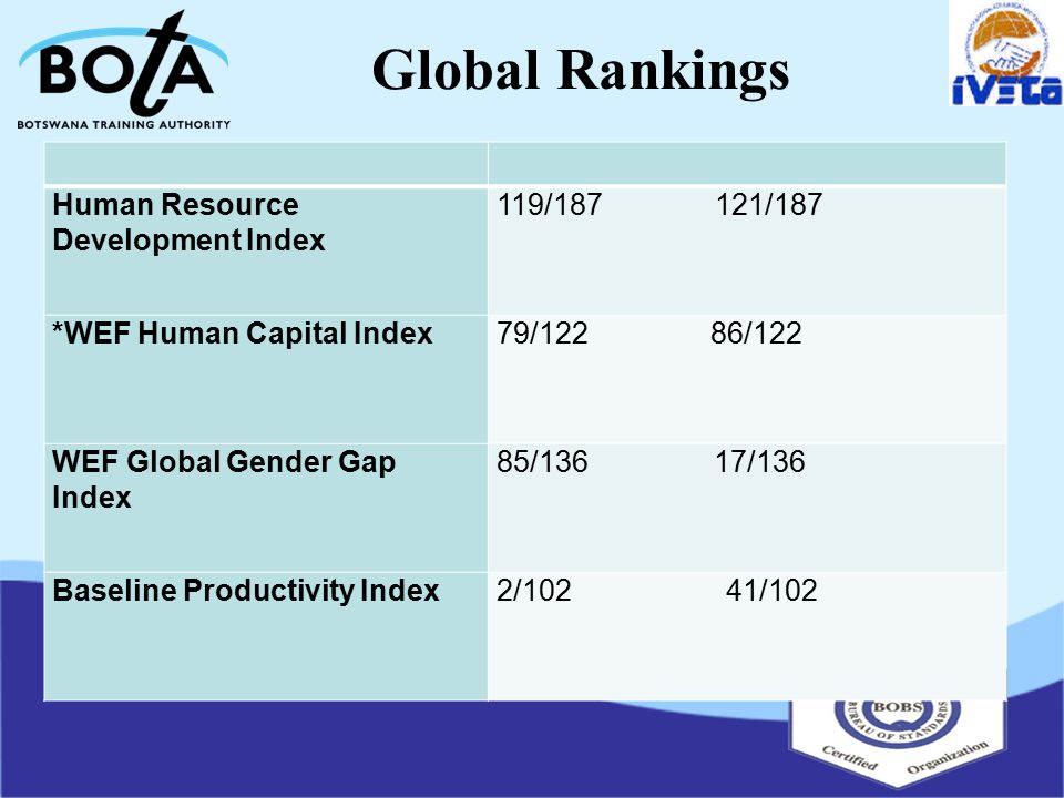 Global Rankings Human Resource Development Index 119/187121/187 *WEF Human Capital Index79/12286/122 WEF Global Gender Gap Index 85/13617/136 Baseline Productivity Index2/10241/102