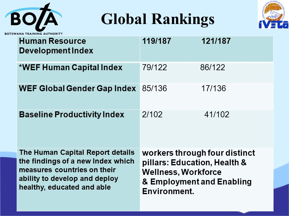 Global Rankings Human Resource Development Index 119/187121/187 *WEF Human Capital Index79/12286/122 WEF Global Gender Gap Index85/13617/136 Baseline Productivity Index2/10241/102 The Human Capital Report details the findings of a new Index which measures countries on their ability to develop and deploy healthy, educated and able workers through four distinct pillars: Education, Health & Wellness, Workforce & Employment and Enabling Environment.