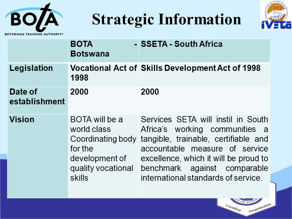 Strategic Information BOTA - Botswana SSETA - South Africa LegislationVocational Act of 1998 Skills Development Act of 1998 Date of establishment 2000 VisionBOTA will be a world class Coordinating body for the development of quality vocational skills Services SETA will instil in South Africa's working communities a tangible, trainable, certifiable and accountable measure of service excellence, which it will be proud to benchmark against comparable international standards of service.
