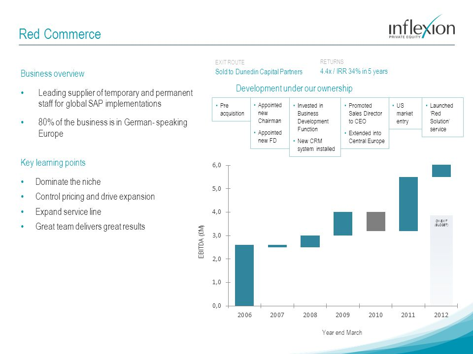 Red Commerce RETURNS 4.4x / IRR 34% in 5 years Business overview Leading supplier of temporary and permanent staff for global SAP implementations 80%