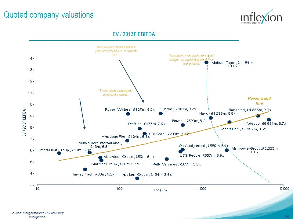 14 Quoted company valuations EV / 2013F EBITDA The smallest listed players are rated the lowest… Medium sized players trade at a premium compared to the smallest tier… We observe more diversity in majors' ratings – but overall they benefit from higher ratings Power trend line Source: Mergermarket, DC Advisory intelligence