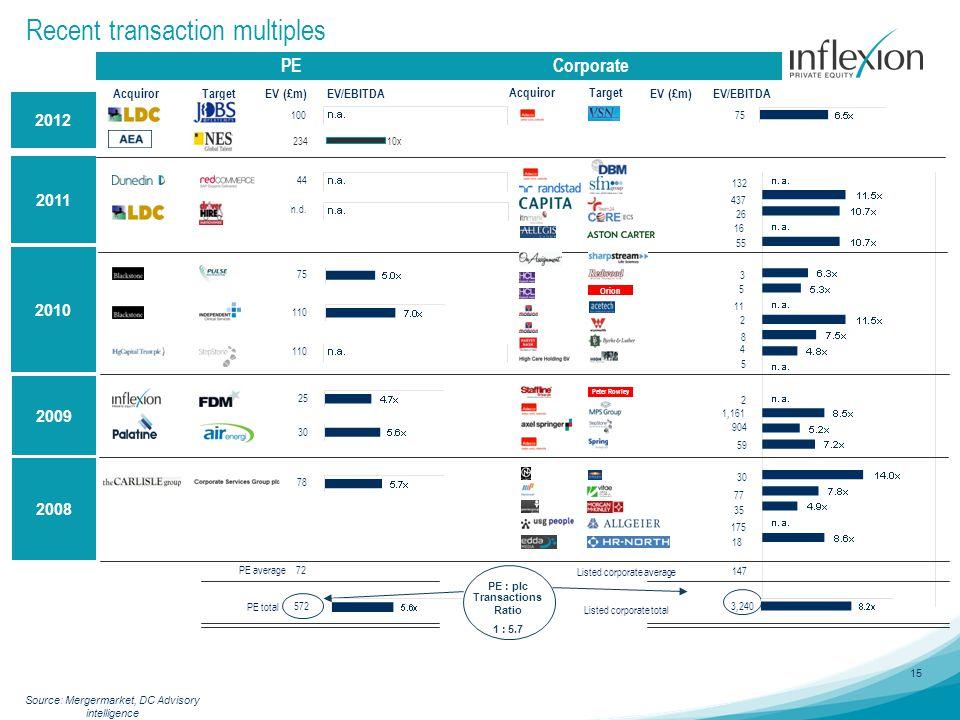15 Recent transaction multiples 2009 2010 Listed corporate total Target EV (£m)EV/EBITDA Acquiror Target EV (£m) EV/EBITDA Acquiror PE total PE : plc