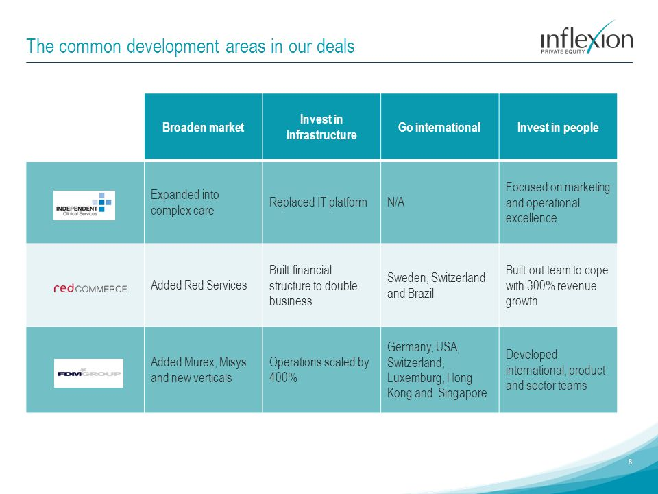 The common development areas in our deals 8 Broaden market Invest in infrastructure Go internationalInvest in people Expanded into complex care Replac