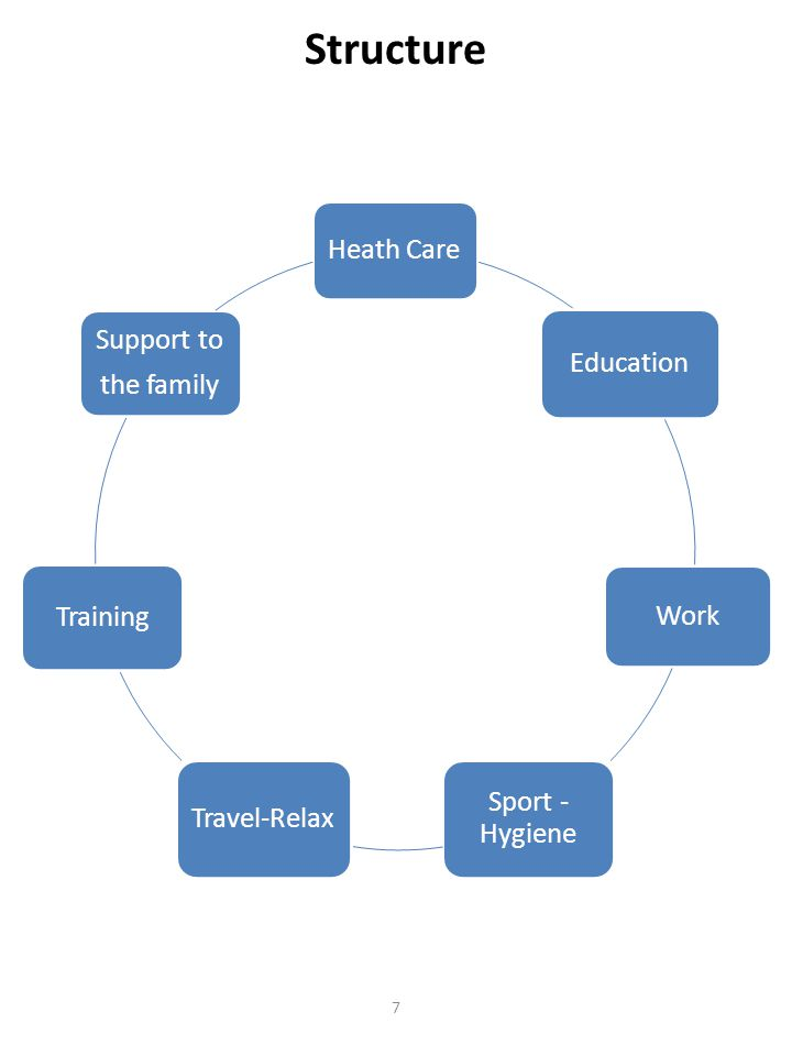 Structure Heath Care Education Work Sport - Hygiene Travel-Relax Training Support to the family 7