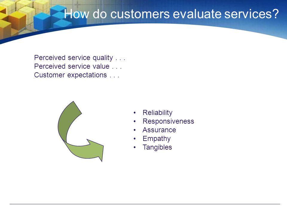 Perceived service quality... Perceived service value... Customer expectations... How do customers evaluate services? Reliability Responsiveness Assura