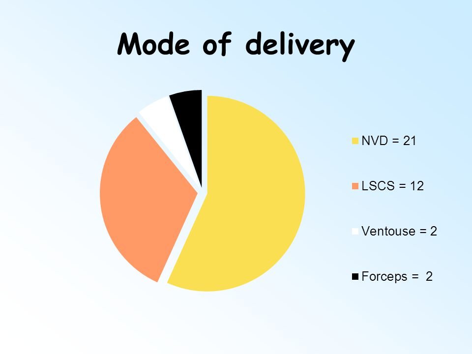 Mode of delivery