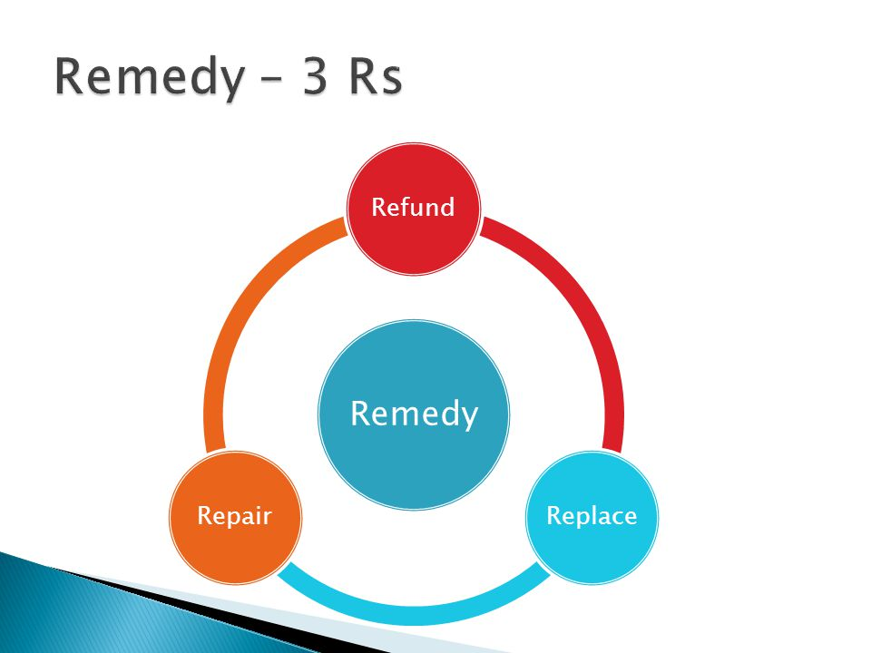 Remedy RefundReplaceRepair