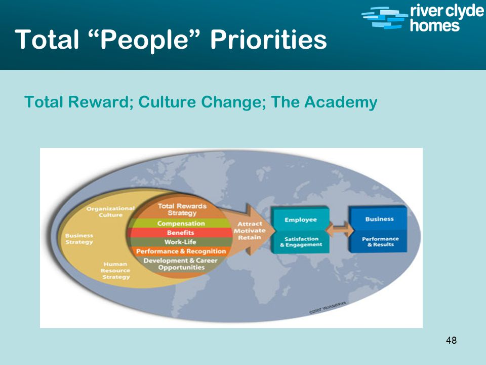Intro slide Text Second level text Total People Priorities Total Reward; Culture Change; The Academy 48
