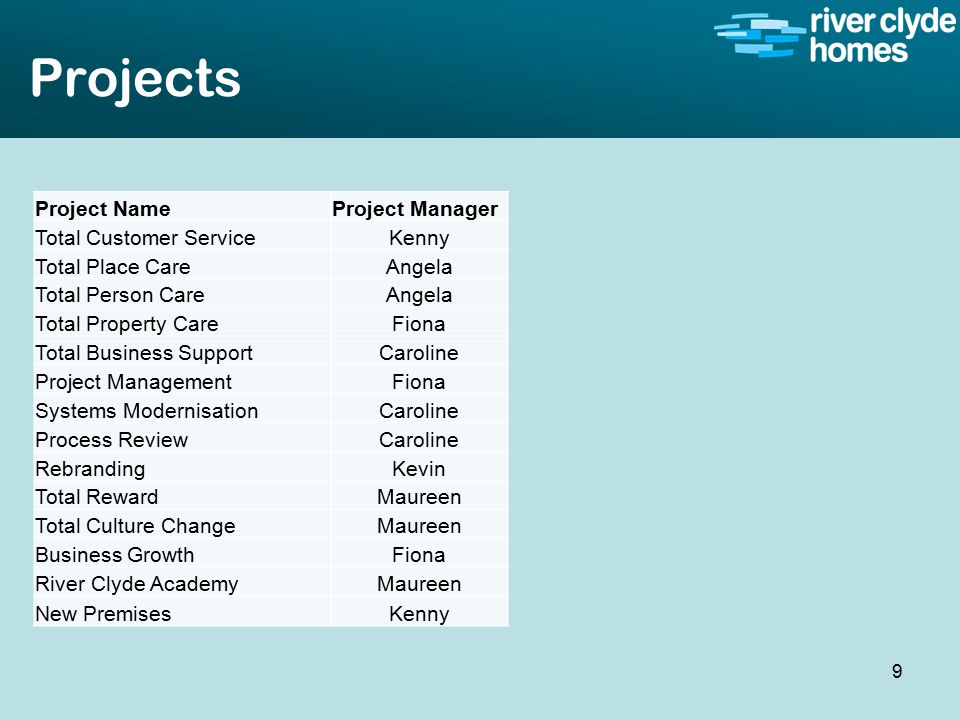 Intro slide Text Second level text Projects 9 Project NameProject Manager Total Customer ServiceKenny Total Place CareAngela Total Person CareAngela Total Property CareFiona Total Business SupportCaroline Project ManagementFiona Systems ModernisationCaroline Process ReviewCaroline RebrandingKevin Total RewardMaureen Total Culture ChangeMaureen Business GrowthFiona River Clyde AcademyMaureen New PremisesKenny
