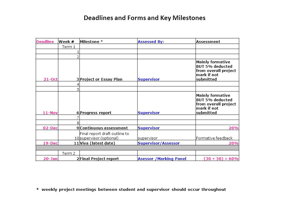 Deadlines and Forms and Key Milestones DeadlineWeek #Milestone *Assessed By:Assessment Term 1 1 2 21-Oct3Project or Essay PlanSupervisor Mainly formative BUT 5% deducted from overall project mark if not submitted 4 5 11-Nov6Progress reportSupervisor Mainly formative BUT 5% deducted from overall project mark if not submitted 7 8 02-Dec9Continuous assessmentSupervisor20% 10 Final report draft outline to supervisor (optional)supervisorFormative feedback 19-Dec11Viva (latest date)Supervisor/Assessor20% Term 2 20-Jan2Final Project reportAsessor /Marking Panel(30 + 30) = 60% * weekly project meetings between student and supervisor should occur throughout