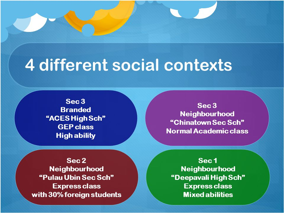 4 different social contexts Sec 3 Branded ACES High Sch GEP class High ability Sec 3 Neighbourhood Chinatown Sec Sch Normal Academic class Sec 2 Neighbourhood Pulau Ubin Sec Sch Express class with 30% foreign students Sec 1 Neighbourhood Deepavali High Sch Express class Mixed abilities
