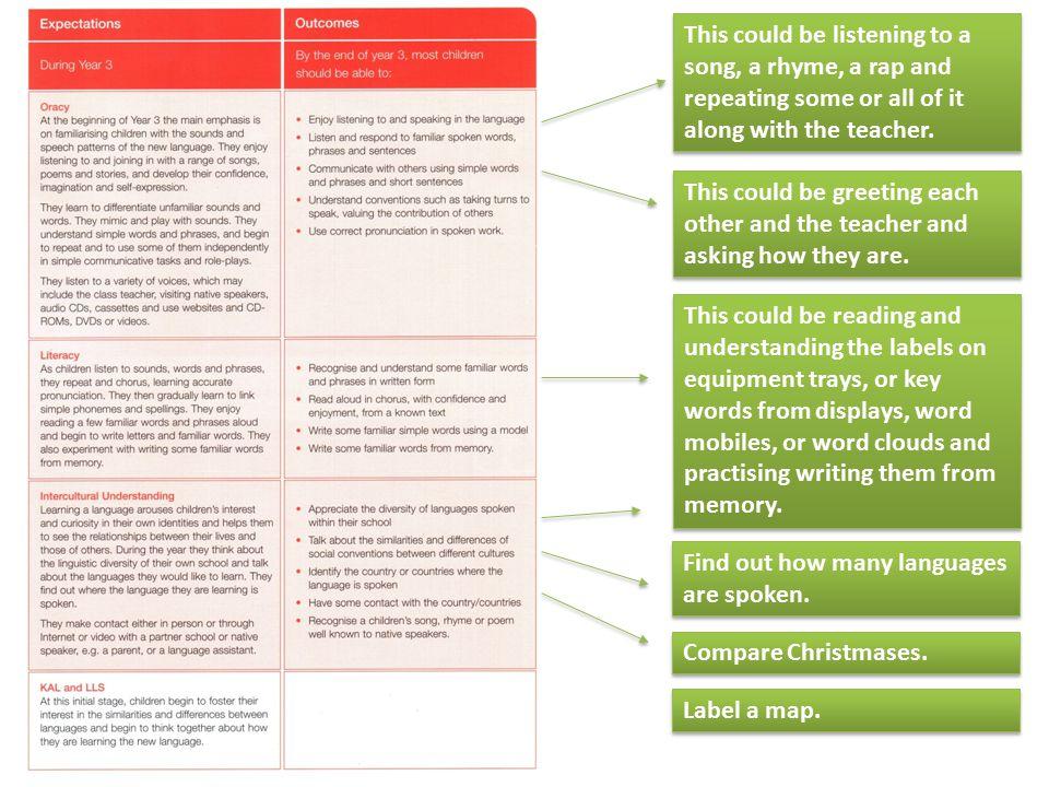 The KS2 Framework KS2 FrameworkRenewed KS3 Framework Oracy Listening and speaking Literacy Reading and writing Intercultural understanding Knowledge a
