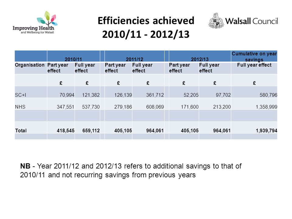 Efficiencies achieved 2010/11 - 2012/13 2010/11 2011/12 2012/13 Cumulative on year savings OrganisationPart year effect Full year effect Part year effect Full year effect Part year effect Full year effect ££ ££ £££ SC+I70,994121,382 126,139361,712 52,20597,702580,796 NHS347,551537,730 279,186608,069 171,600213,2001,358,999 Total418,545659,112 405,105964,061 405,105964,0611,939,794 NB - Year 2011/12 and 2012/13 refers to additional savings to that of 2010/11 and not recurring savings from previous years