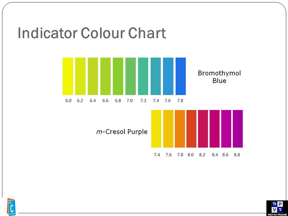Indicator Colour Chart