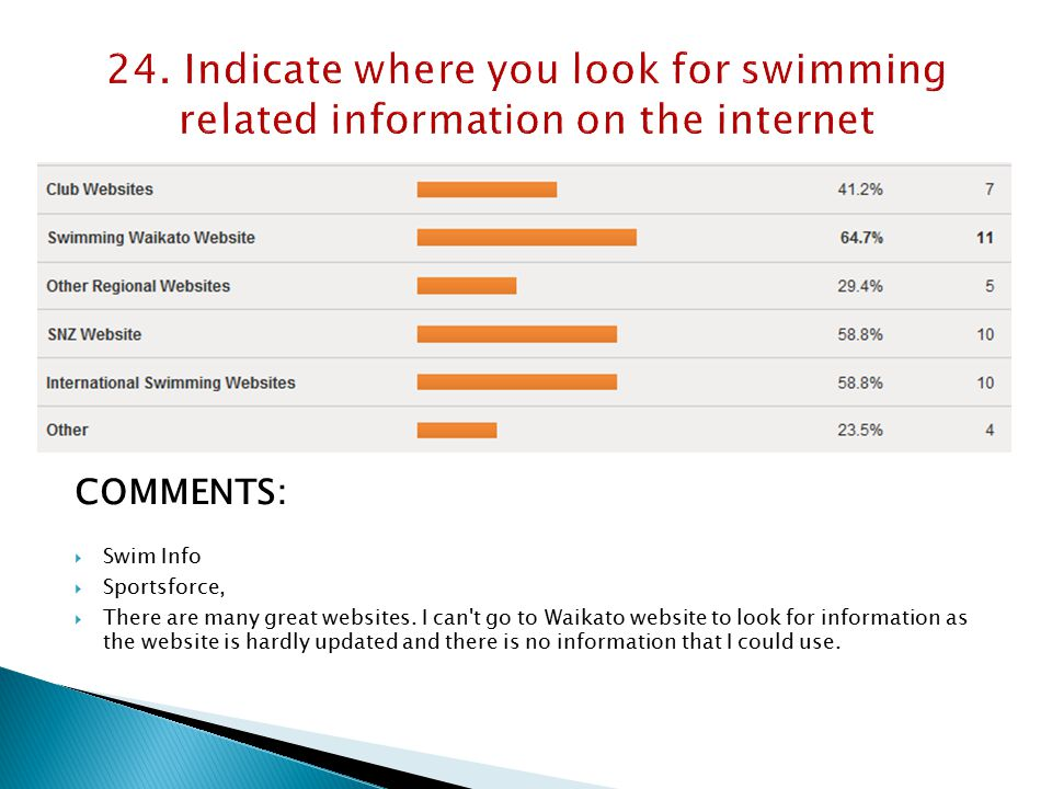 COMMENTS:  Swim Info  Sportsforce,  There are many great websites.